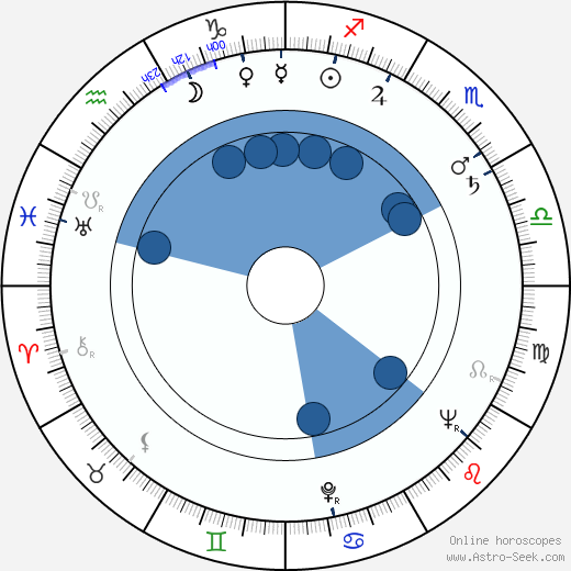 Harold Gould wikipedia, horoscope, astrology, instagram
