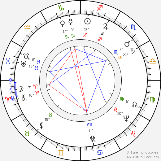 Harry Lewing birth chart, biography, wikipedia 2018, 2019