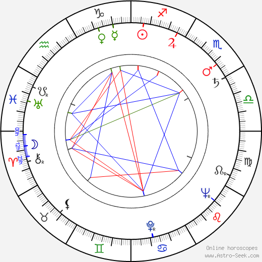 Harry Lewing astro natal birth chart, Harry Lewing horoscope, astrology