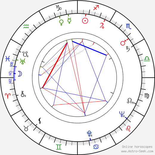 Inge Keller birth chart, Inge Keller astro natal horoscope, astrology