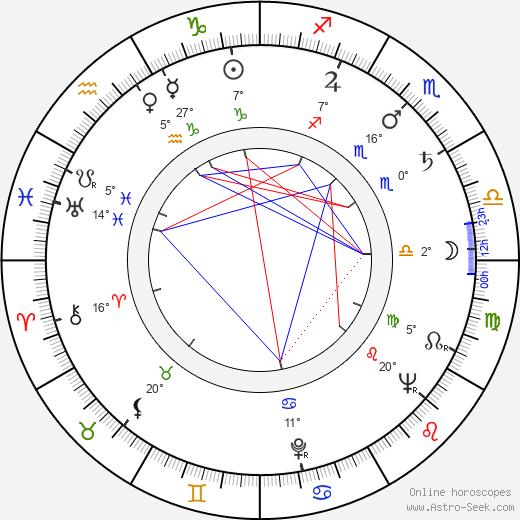 Jacques Dynam birth chart, biography, wikipedia 2018, 2019