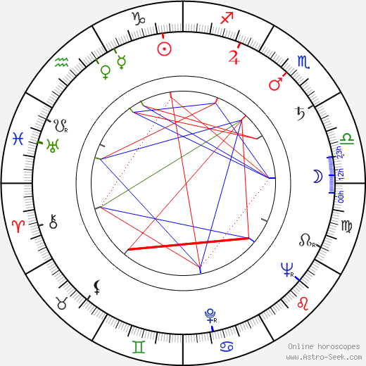 Jacques Dynam astro natal birth chart, Jacques Dynam horoscope, astrology