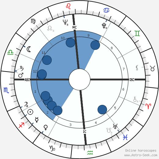 James Hayes wikipedia, horoscope, astrology, instagram