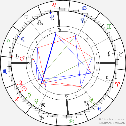 James Hayes tema natale, oroscopo, James Hayes oroscopi gratuiti, astrologia