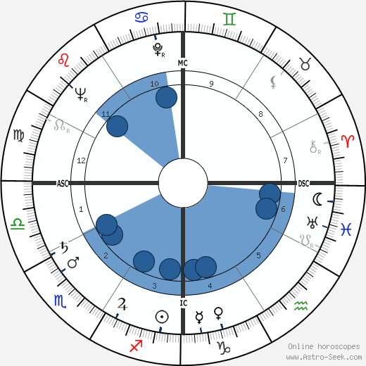 James W. Carter wikipedia, horoscope, astrology, instagram