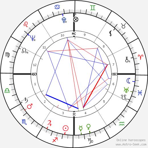James W. Carter день рождения гороскоп, James W. Carter Натальная карта онлайн