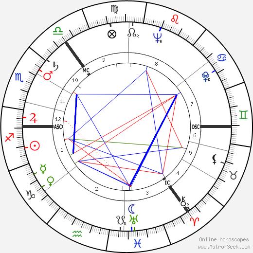 Janet Brown день рождения гороскоп, Janet Brown Натальная карта онлайн