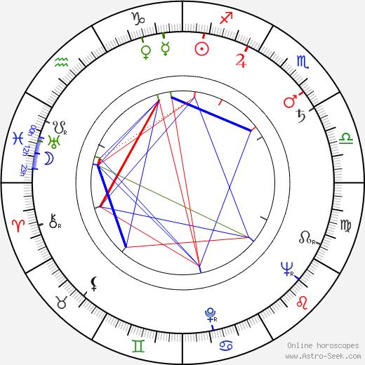 Joe Brooks birth chart, Joe Brooks astro natal horoscope, astrology