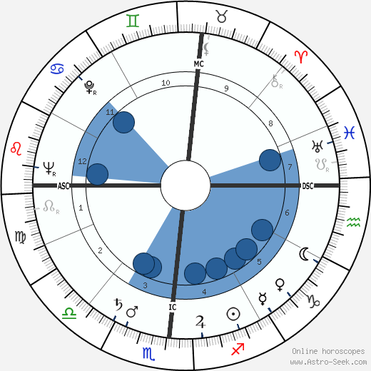 Jorge Semprún wikipedia, horoscope, astrology, instagram