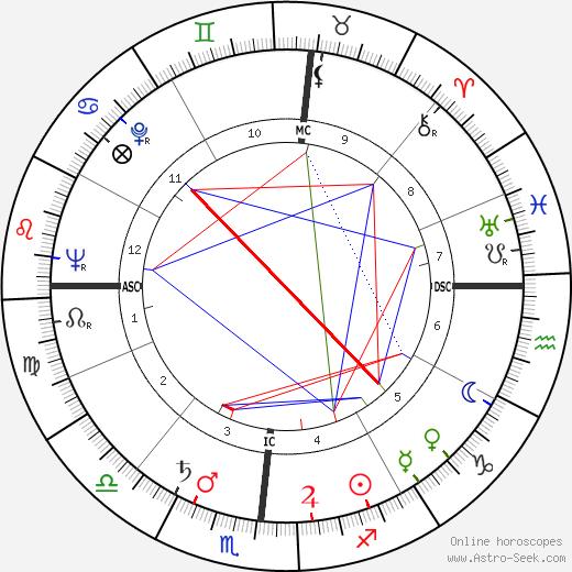 Хорхе Семпрун Jorge Semprún день рождения гороскоп, Jorge Semprún Натальная карта онлайн