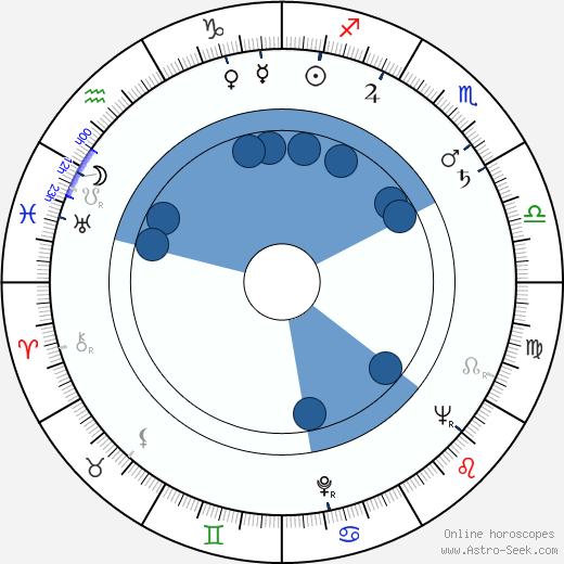 Josef Balvín wikipedia, horoscope, astrology, instagram