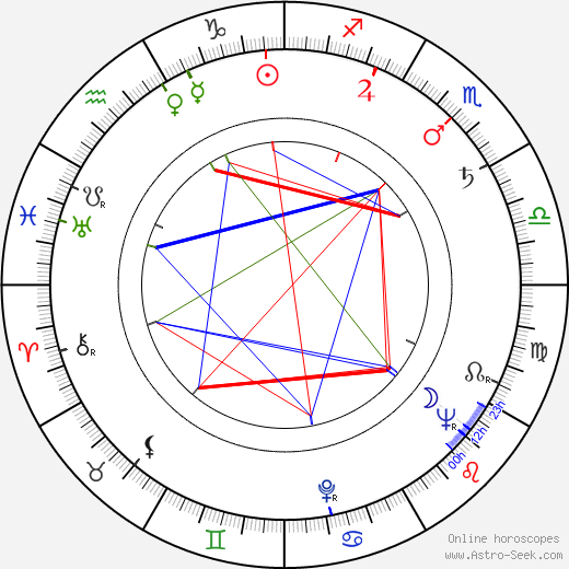Kaarlo Pitsinki astro natal birth chart, Kaarlo Pitsinki horoscope, astrology