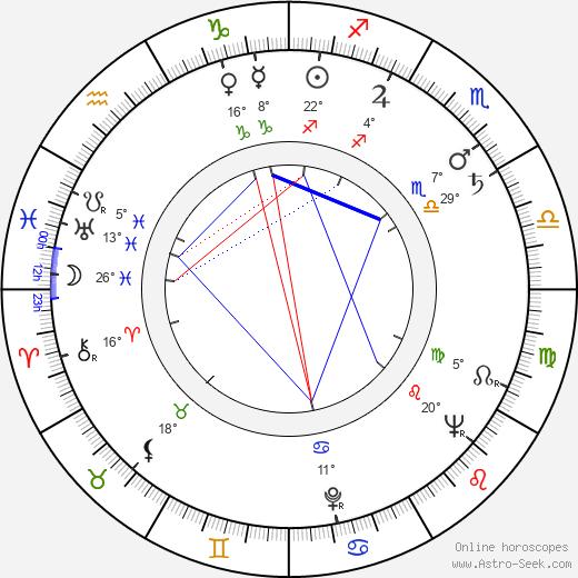 Leon Niemczyk birth chart, biography, wikipedia 2019, 2020