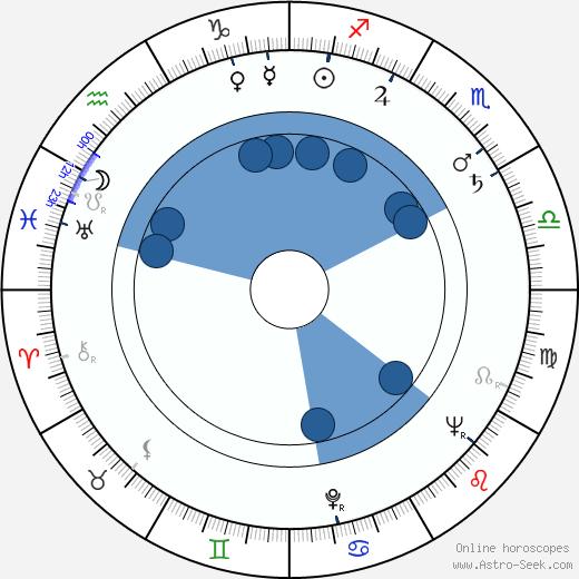 Libuše Balounová wikipedia, horoscope, astrology, instagram