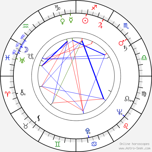 Libuše Balounová astro natal birth chart, Libuše Balounová horoscope, astrology