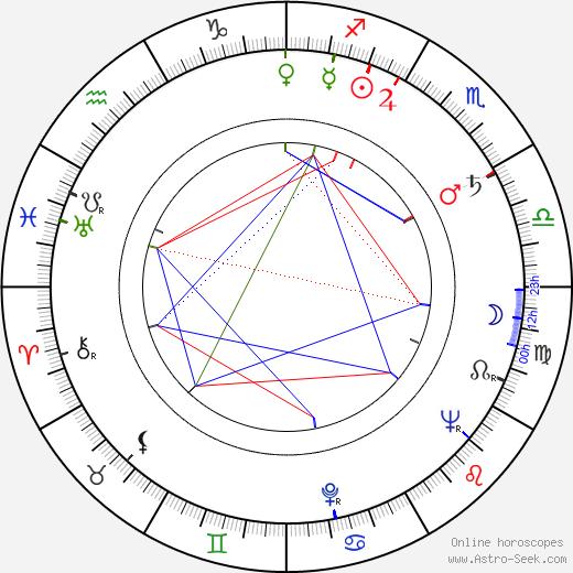 Lubomír Tlalka astro natal birth chart, Lubomír Tlalka horoscope, astrology