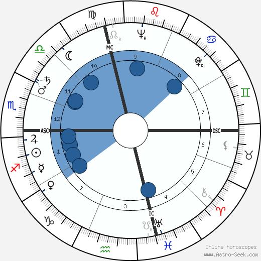 Maria Callas wikipedia, horoscope, astrology, instagram