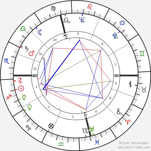 Maria Callas astro natal birth chart, Maria Callas horoscope, astrology