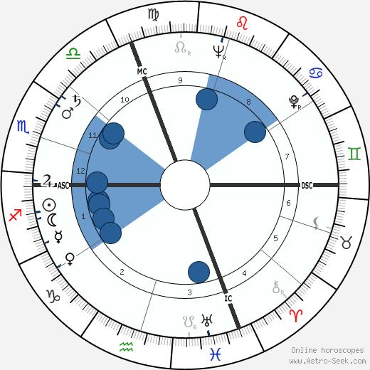Maria Perego wikipedia, horoscope, astrology, instagram
