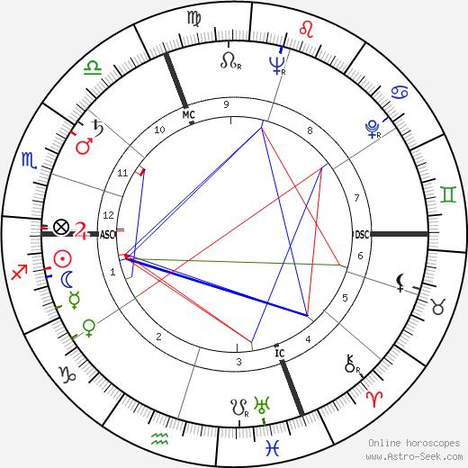 Maria Perego день рождения гороскоп, Maria Perego Натальная карта онлайн