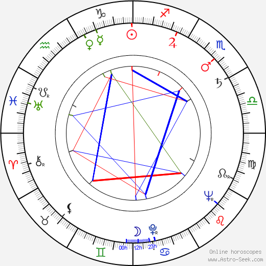 Mihailo Cagić день рождения гороскоп, Mihailo Cagić Натальная карта онлайн