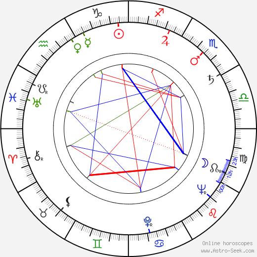 Miloš Kandić tema natale, oroscopo, Miloš Kandić oroscopi gratuiti, astrologia