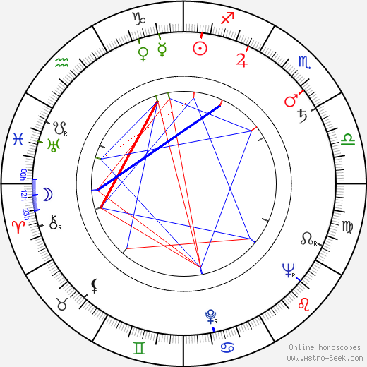 Minoru Óki birth chart, Minoru Óki astro natal horoscope, astrology