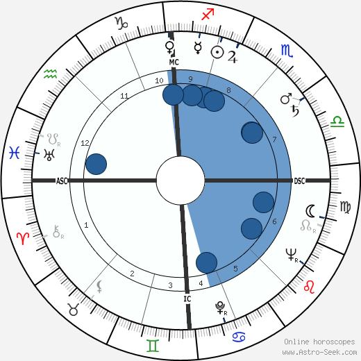 Morris wikipedia, horoscope, astrology, instagram