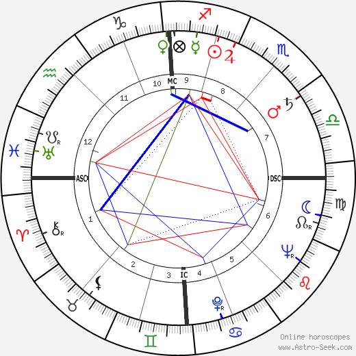 Morris tema natale, oroscopo, Morris oroscopi gratuiti, astrologia