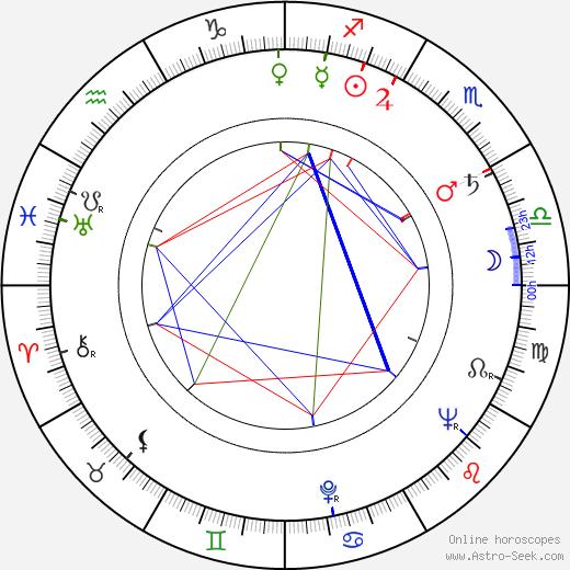 Moyra Fraser tema natale, oroscopo, Moyra Fraser oroscopi gratuiti, astrologia