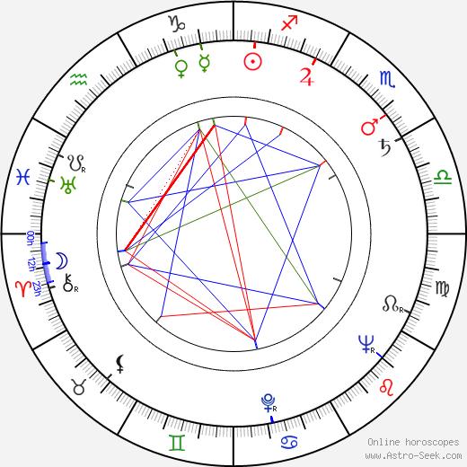 Nikolai Figurovsky astro natal birth chart, Nikolai Figurovsky horoscope, astrology