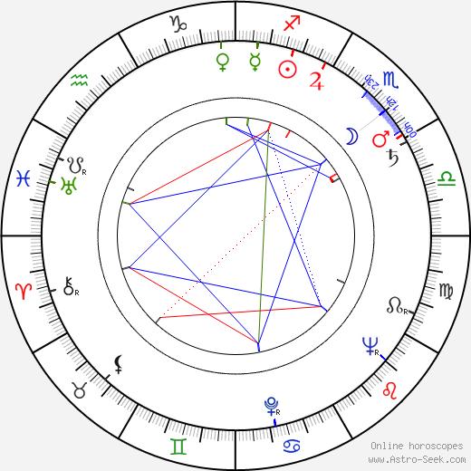 Norman Burton birth chart, Norman Burton astro natal horoscope, astrology
