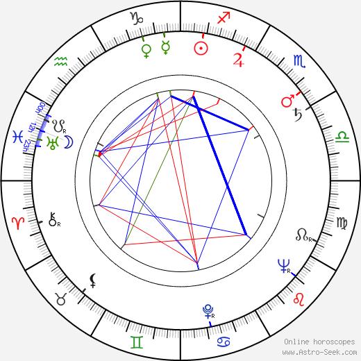 Paraluman astro natal birth chart, Paraluman horoscope, astrology