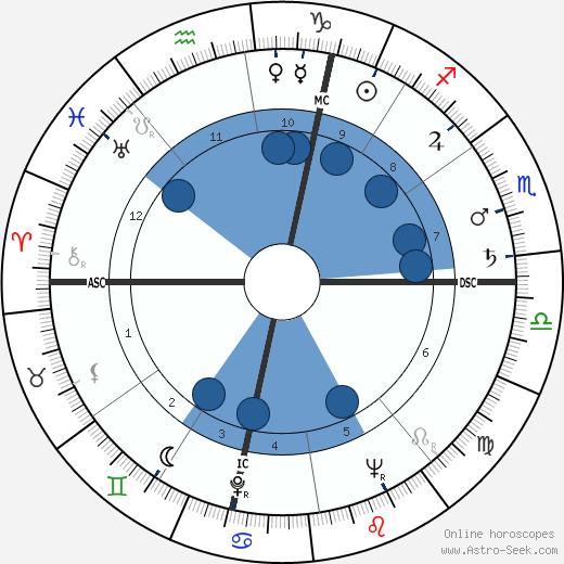 Piero Grosso wikipedia, horoscope, astrology, instagram