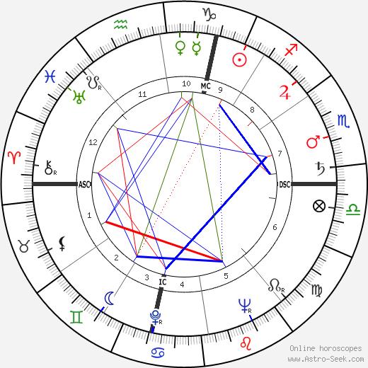Piero Grosso день рождения гороскоп, Piero Grosso Натальная карта онлайн
