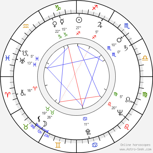 René Havard birth chart, biography, wikipedia 2017, 2018