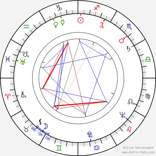René Havard astro natal birth chart, René Havard horoscope, astrology