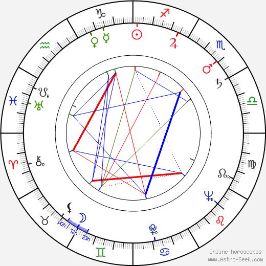 Rod Amateau tema natale, oroscopo, Rod Amateau oroscopi gratuiti, astrologia