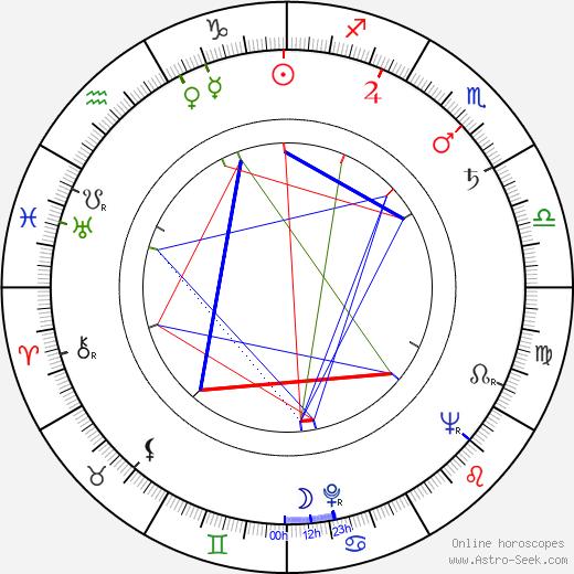 Rod Colbin tema natale, oroscopo, Rod Colbin oroscopi gratuiti, astrologia