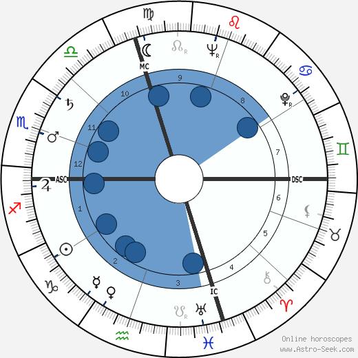 Sam Sheppard wikipedia, horoscope, astrology, instagram