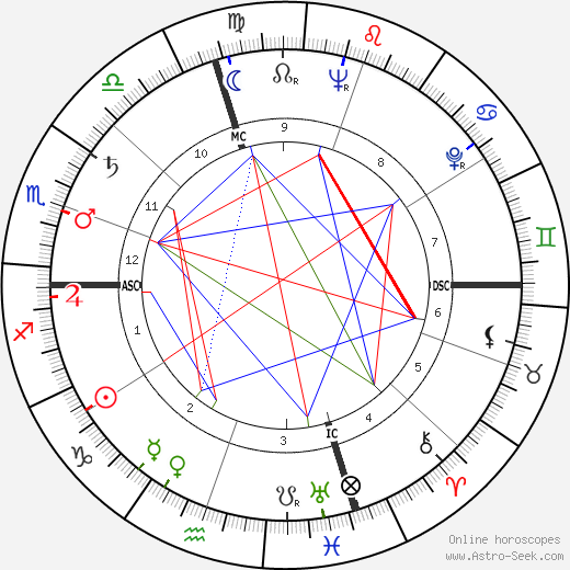 Sam Sheppard tema natale, oroscopo, Sam Sheppard oroscopi gratuiti, astrologia