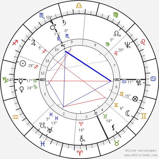 Shirley Siska birth chart, biography, wikipedia 2019, 2020