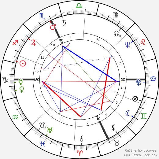 Shirley Siska birth chart, Shirley Siska astro natal horoscope, astrology