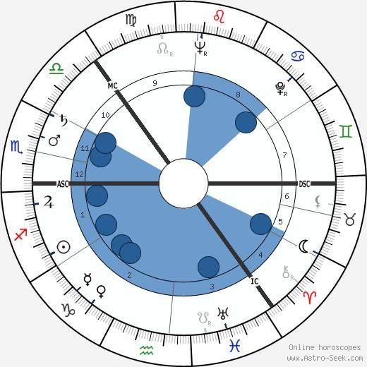 Sossen Krohg wikipedia, horoscope, astrology, instagram