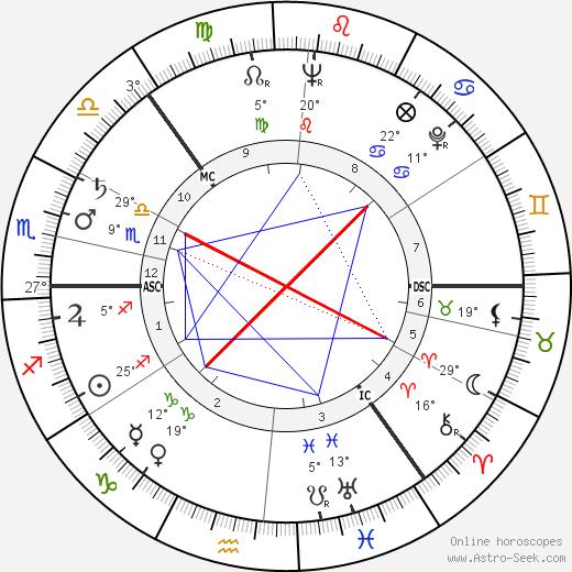 Sossen Krohg birth chart, biography, wikipedia 2019, 2020