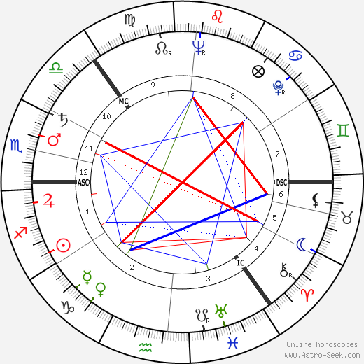Sossen Krohg astro natal birth chart, Sossen Krohg horoscope, astrology