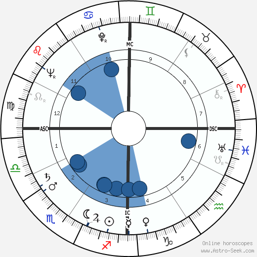 Ted Knight wikipedia, horoscope, astrology, instagram