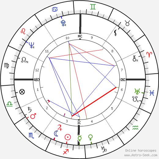 Тед Найт Ted Knight день рождения гороскоп, Ted Knight Натальная карта онлайн
