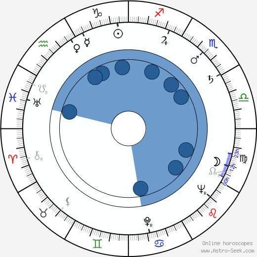 Troy Patterson wikipedia, horoscope, astrology, instagram