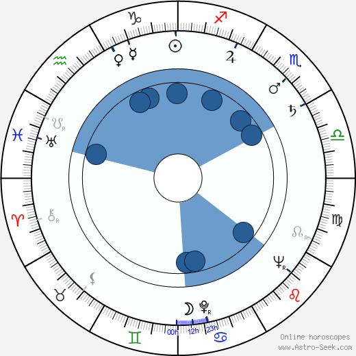 Victor Izay wikipedia, horoscope, astrology, instagram